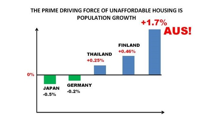 Article image for Australia's Population Growth