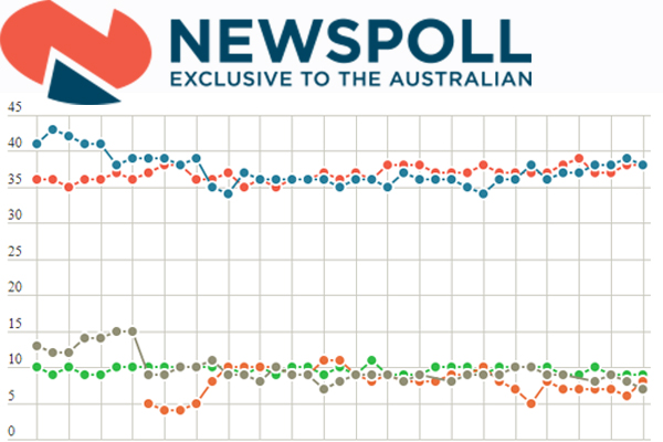 Article image for Ever wondered how Newspoll works? Alan chats with the man behind the polls