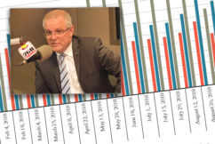 Coalition still trailing Labor after 40th straight Newspoll loss